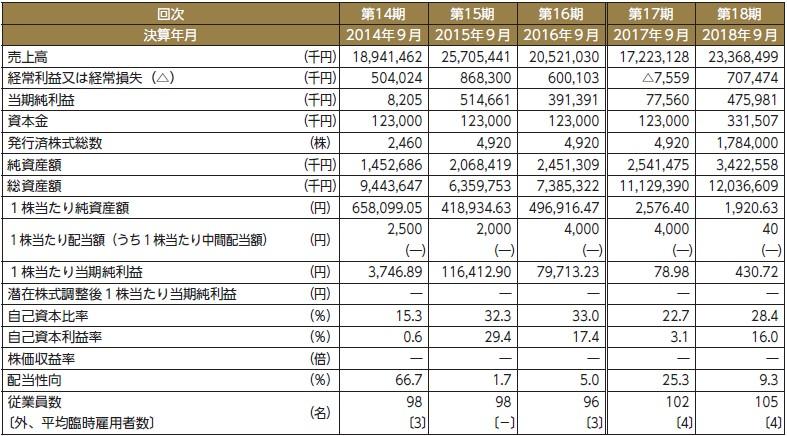 レオクラン(7681)IPO経営指標