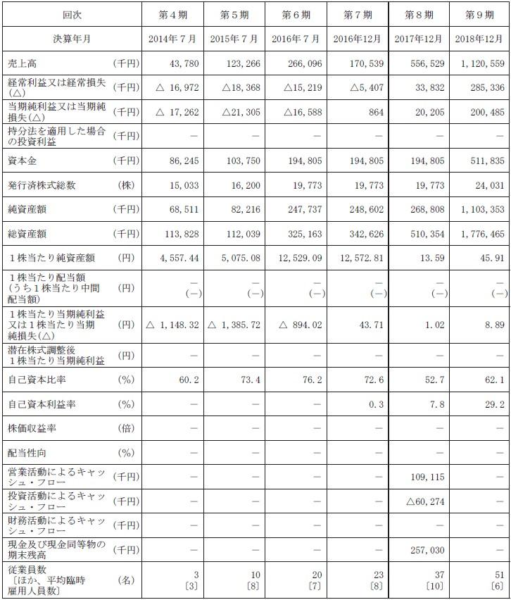 ギフティ(4449)IPO経営指標