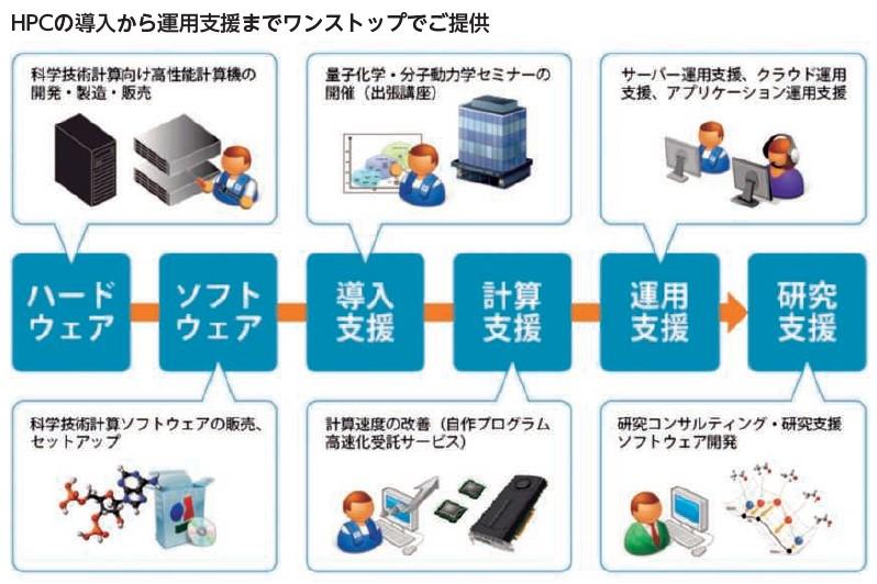HPCシステムズ(6597)IPOHPC事業