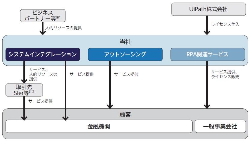 パワーソリューションズ(4450)IPO事業系統図