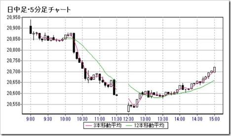 日経平均株価日中足・5分足チャート2019.8.5