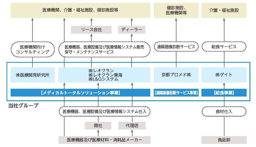 レオクラン(7681)IPO事業系統図