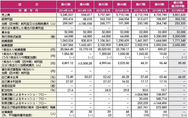 アミファ(7800)IPO経営指標