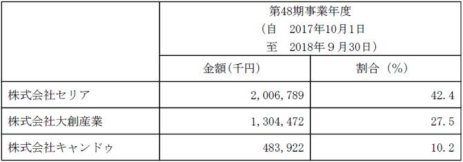 アミファ(7800)IPO主要販売先