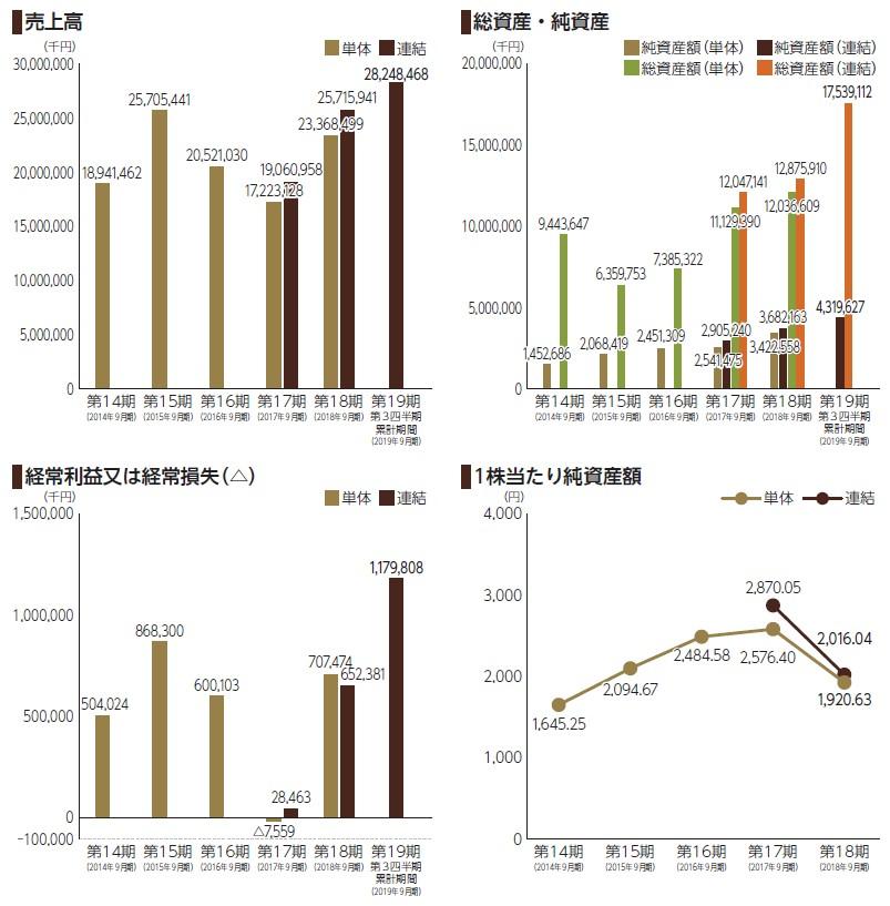 レオクラン(7681)IPO売上高及び経常損益
