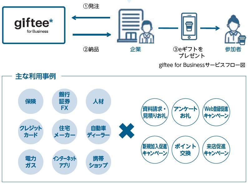 ギフティ(4449)IPOgiftee for Businessサービス