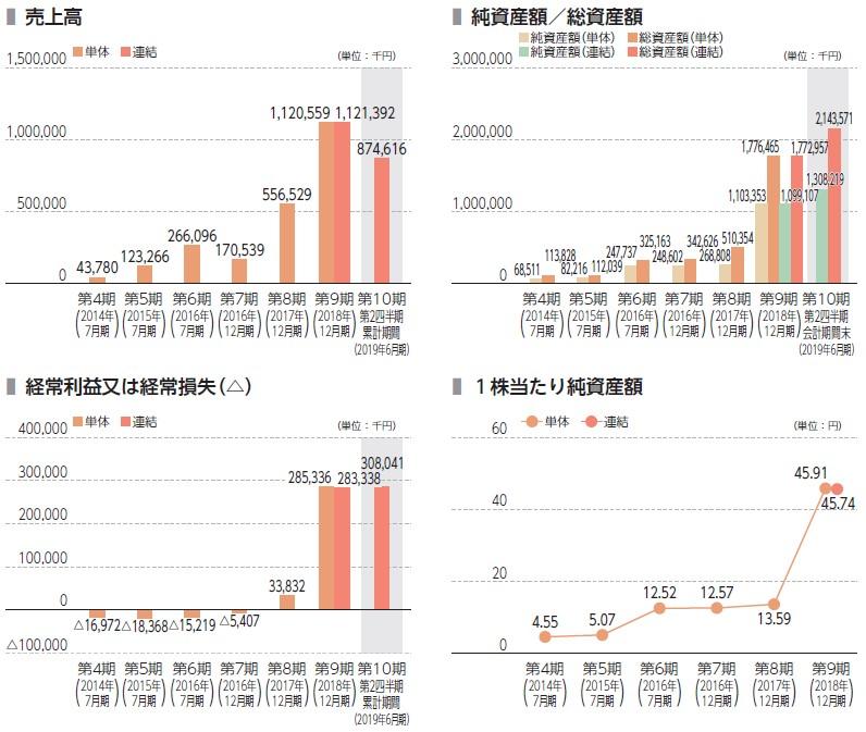 ギフティ(4449)IPO売上高及び経常損益