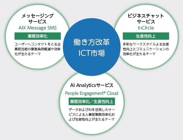 AI CROSS(4476)IPO働き方改革ICT市場