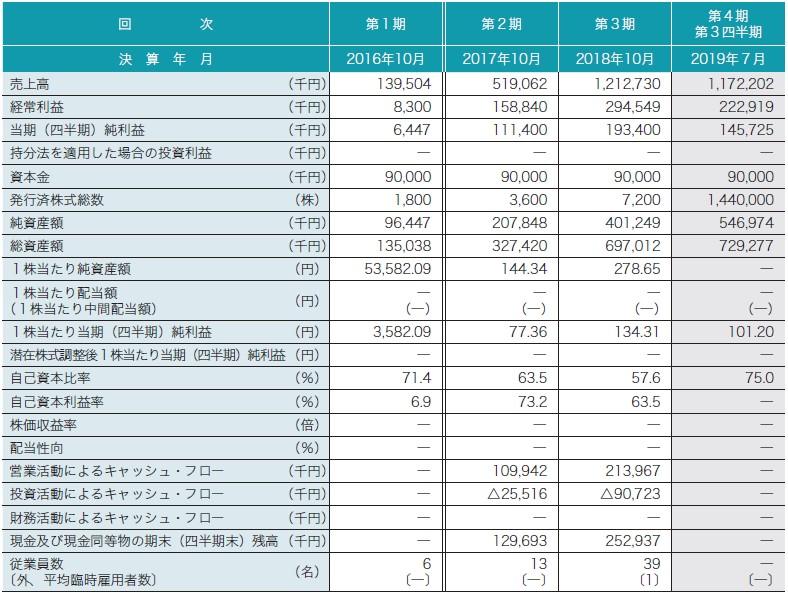 セルソース(4880)IPO経営指標