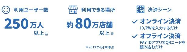 BASE(4477)IPO PAY事業