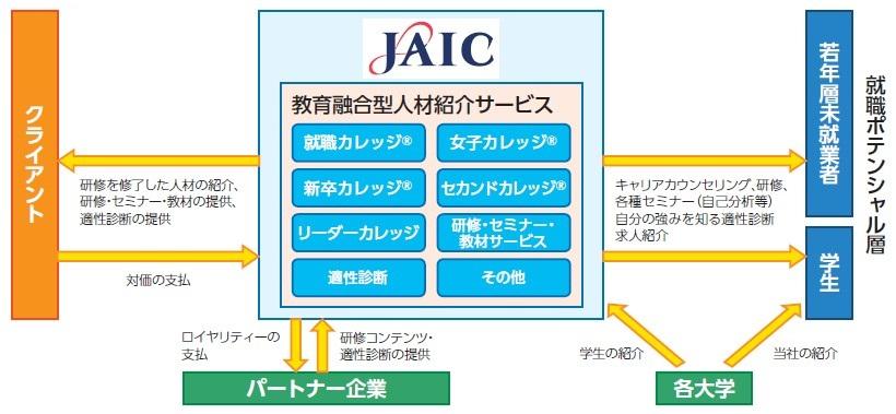 ジェイック(7073)IPO事業系統図