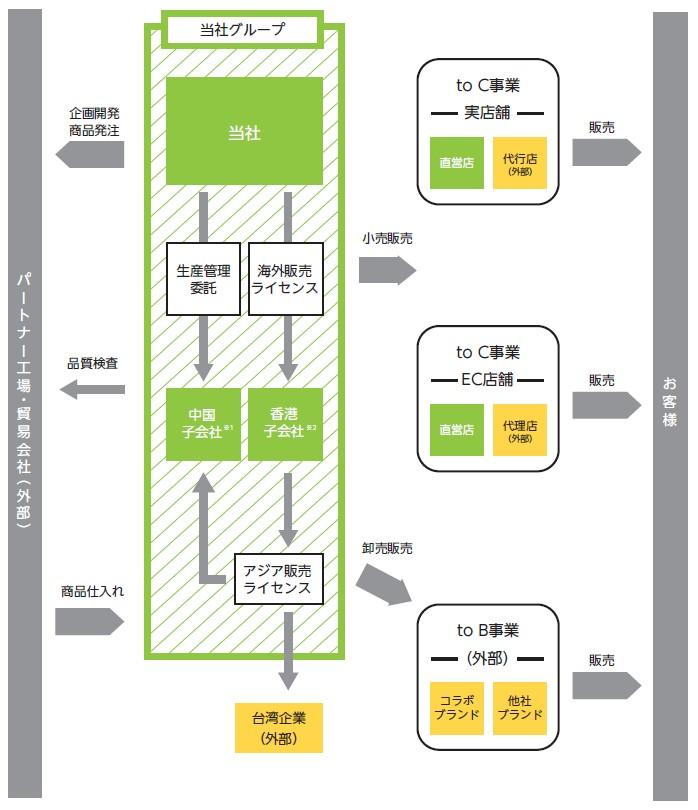ダブルエー(7683)IPO事業系統図