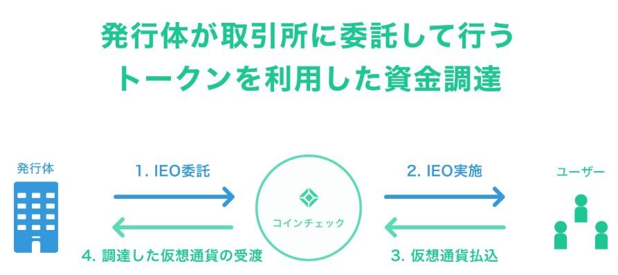 コインチェック(Coincheck)IEO