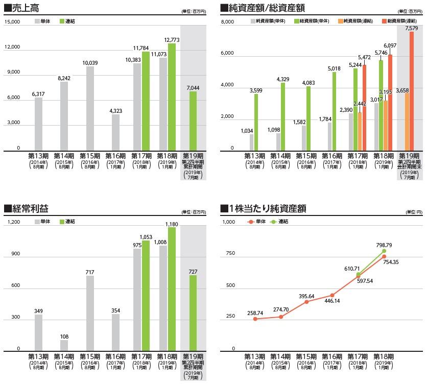 ダブルエー(7683)IPO売上高及び経常利益
