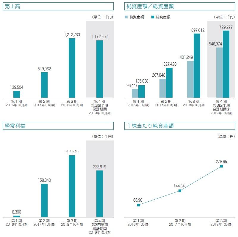 セルソース(4880)IPO売上高及び経常利益
