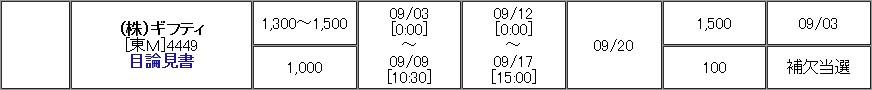 ギフティ(4449)IPO補欠当選