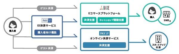 BASE(4477)IPO 事業概要図