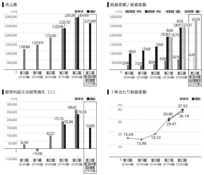 HENNGE(4475)IPO売上高及び経常損益