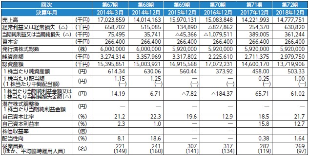 恵和(4251)IPO経営指標