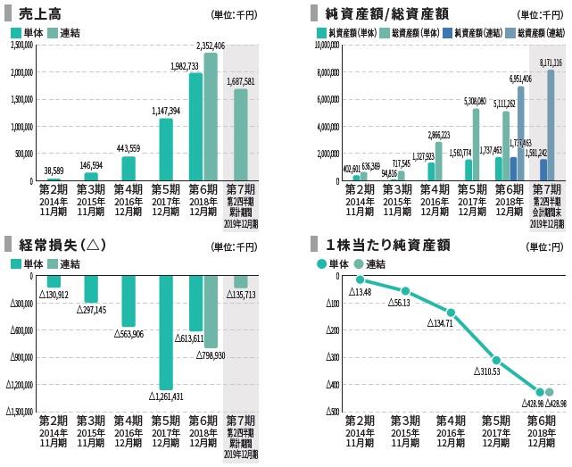 BASE(4477)IPO売上高及び経常損失