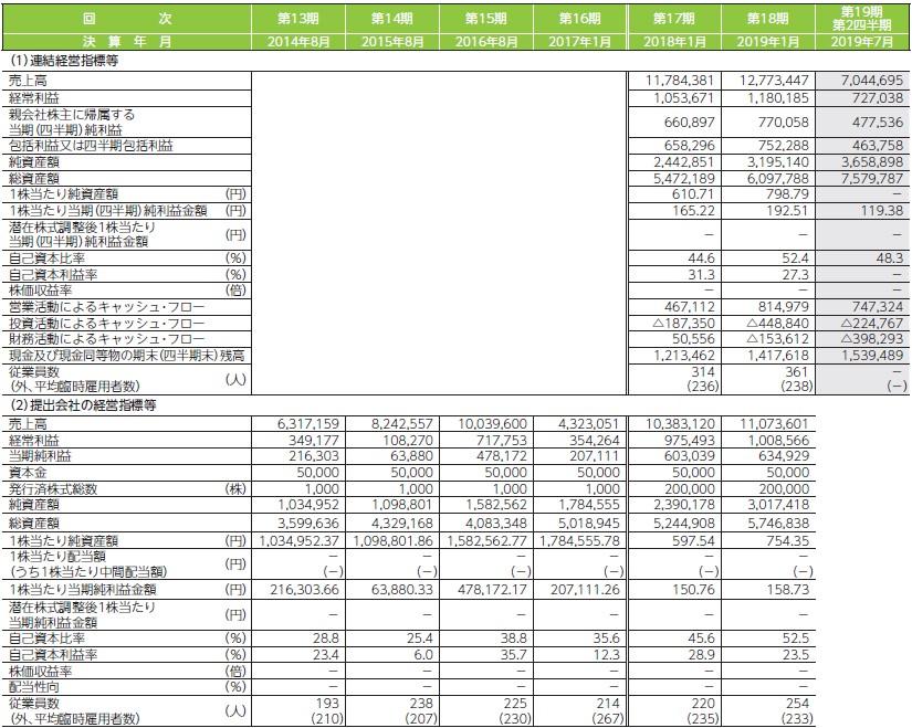 ダブルエー(7683)IPO経営指標