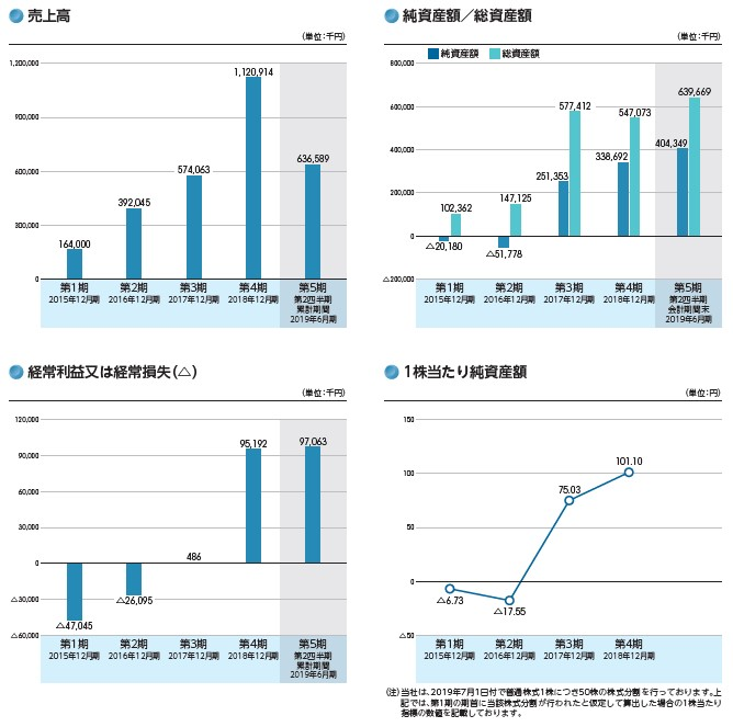 AI CROSS(4476)IPO売上高及び経常損益