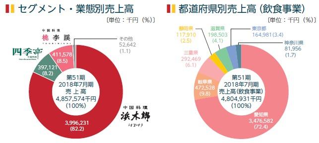 浜木綿(7682)IPO業態別売上高等