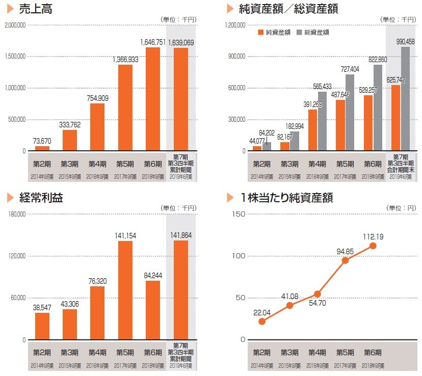 インティメート・マージャー(7072)IPO売上高及び経常利益