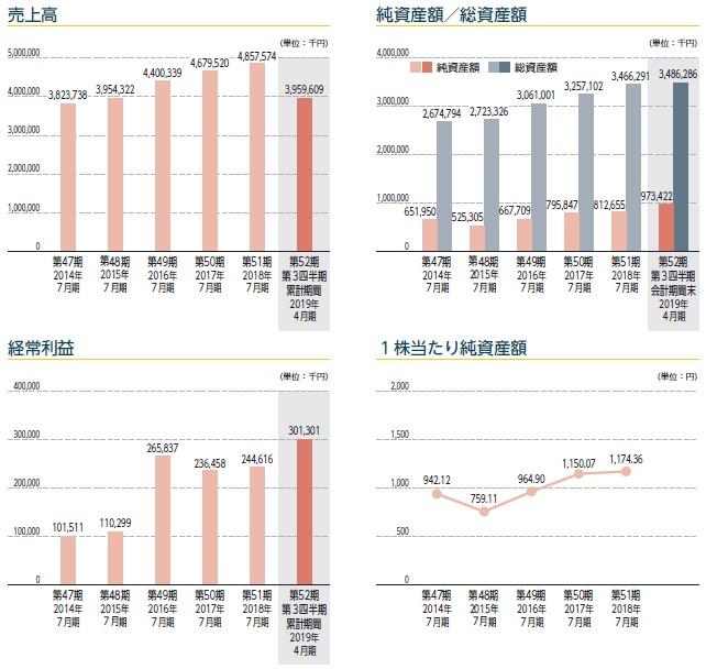 浜木綿(7682)IPO売上高及び経常利益