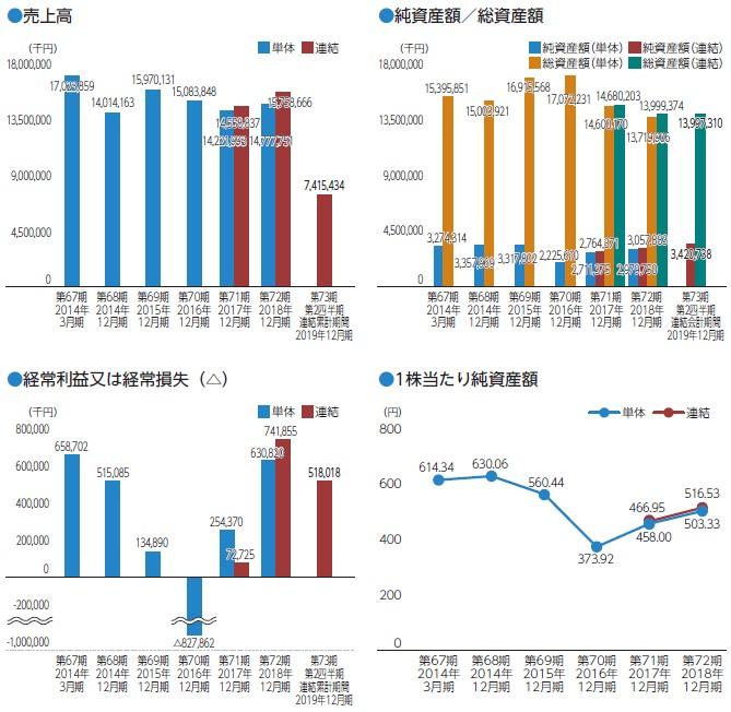 恵和(4251)IPO売上高及び経常損益