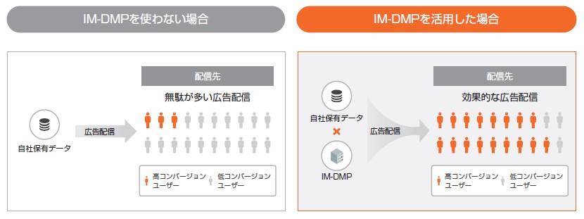 インティメート・マージャー(7072)IPO IM-DMPメリット