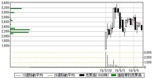 日本ホスピスホールディングス(7061)週足・売買高チャート2019.9.13