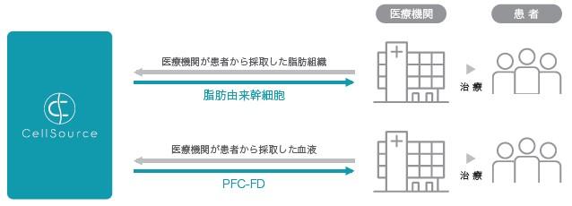 セルソース(4880)IPO再生医療等安全性確保法