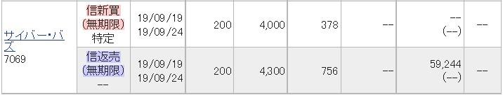 サイバー・バズ[CyberBuzz](7069)IPOセカンダリ2019.9.19