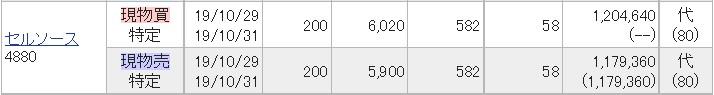 セルソース(4880)IPOセカンダリ2019.10.29