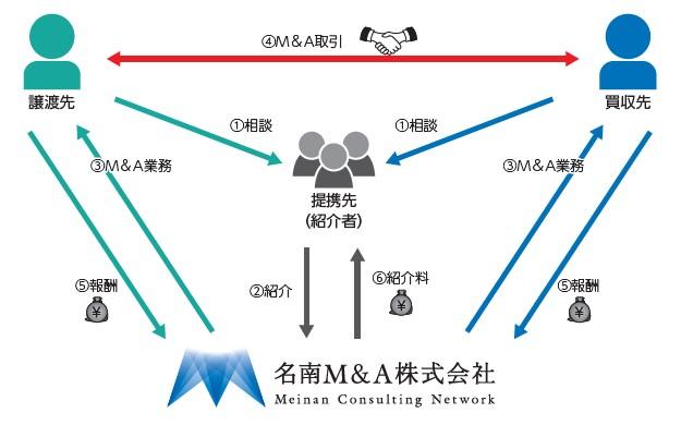 名南M&A(7076)IPO事業系統図