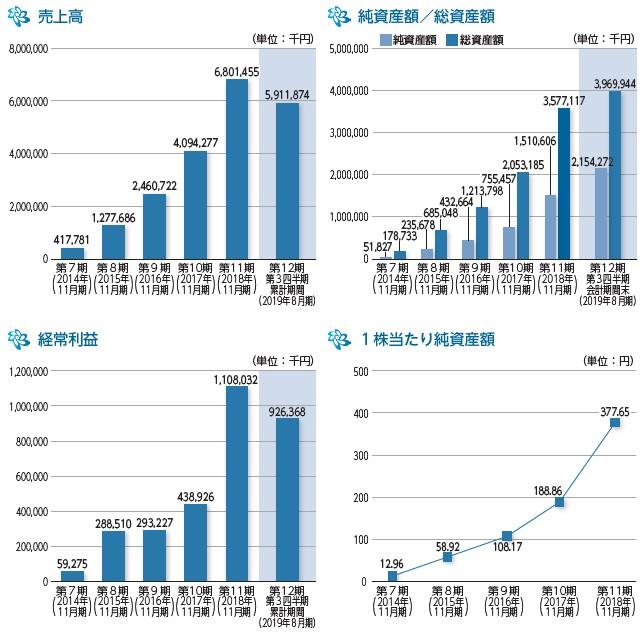 トゥエンティーフォーセブン(7074)IPO売上高及び経常利益
