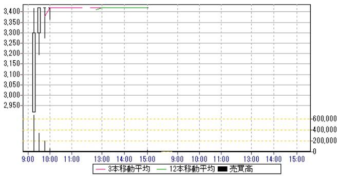 レオクラン(7681)IPO日中足・15分足チャート2019.10.2
