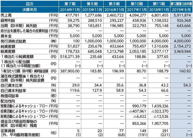 トゥエンティーフォーセブン(7074)IPO経営指標
