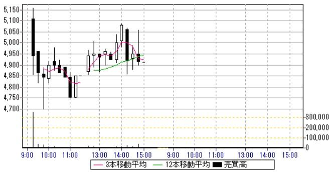 パワーソリューションズ(4450)IPO日中足・15分足チャート2019.10.2