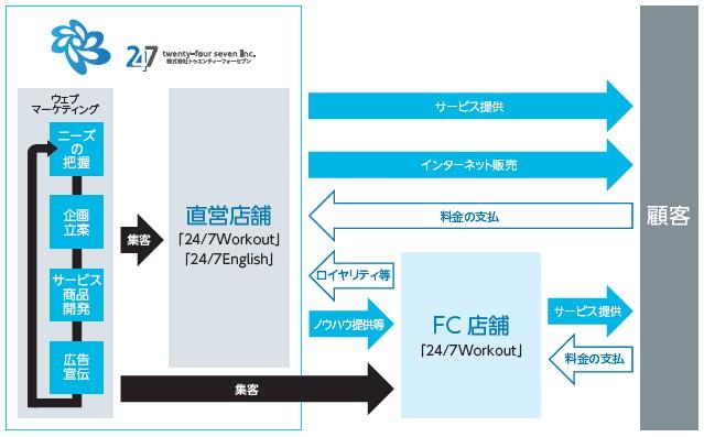 トゥエンティーフォーセブン(7074)IPO事業内容