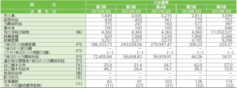 JMDC(4483)IPO経営指標