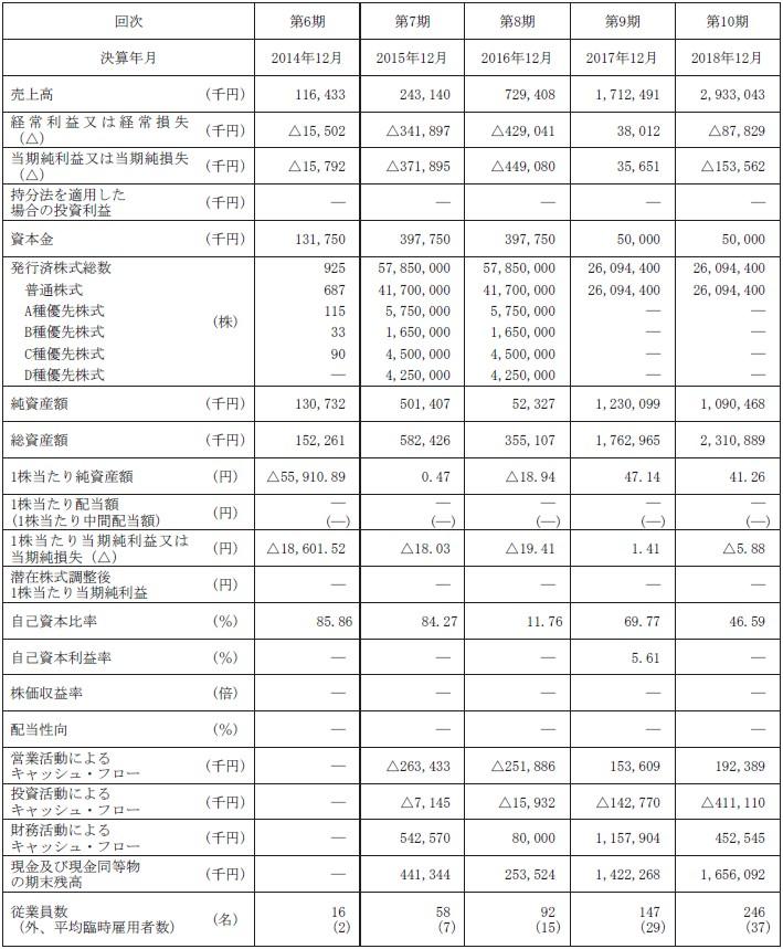 メドレー(4480)IPO経営指標
