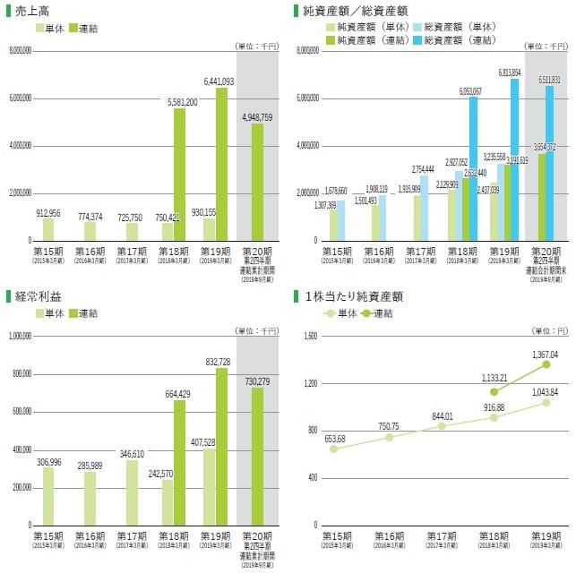 ランディックス(2981)IPO売上高及び経常利益
