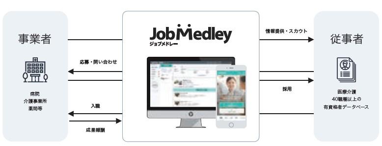 メドレー(4480)IPO人材プラットフォーム事業