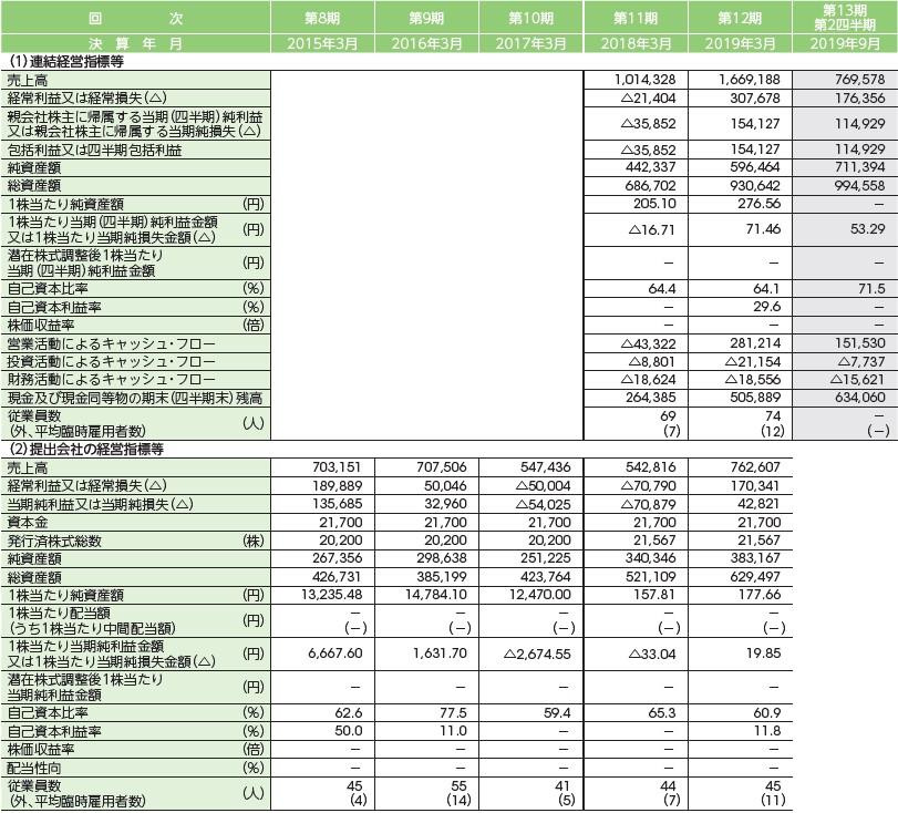 INCLUSIVE(7078)IPO経営指標