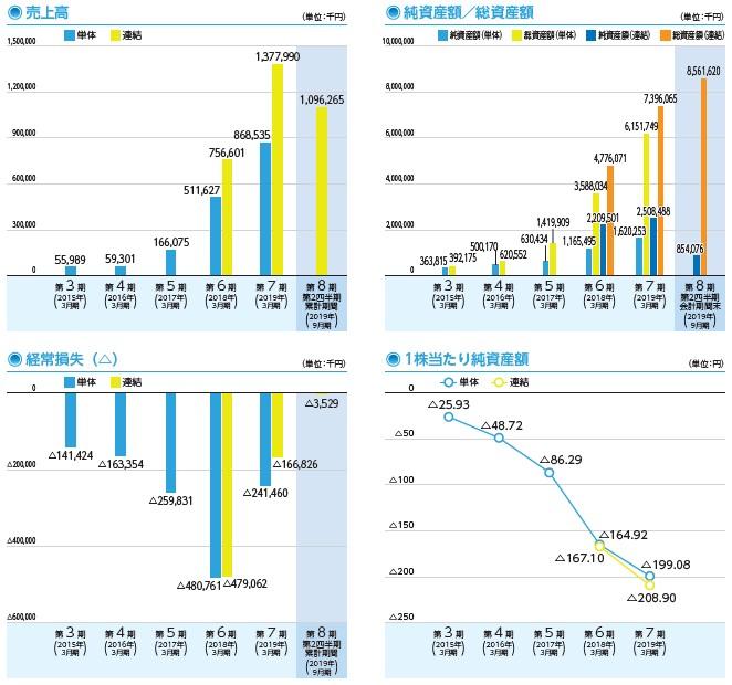 JTOWER(4485)IPO売上高及び経常損失