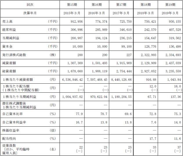 ランディックス(2981)IPO経営指標