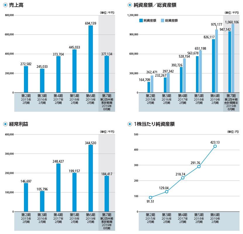 ALiNKインターネット(7077)IPO売上高及び経常利益