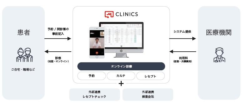 メドレー(4480)IPO医療プラットフォーム事業